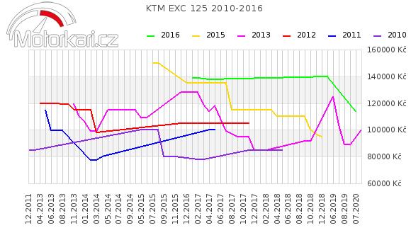 KTM EXC 125 2010-2016