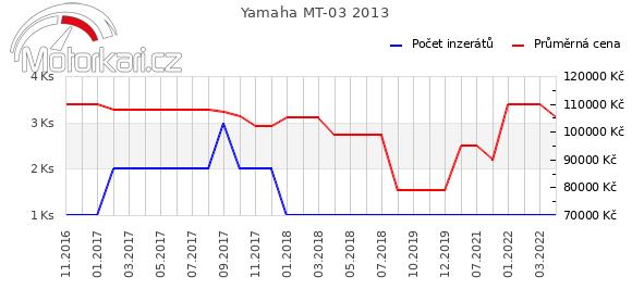Yamaha MT-03 2013