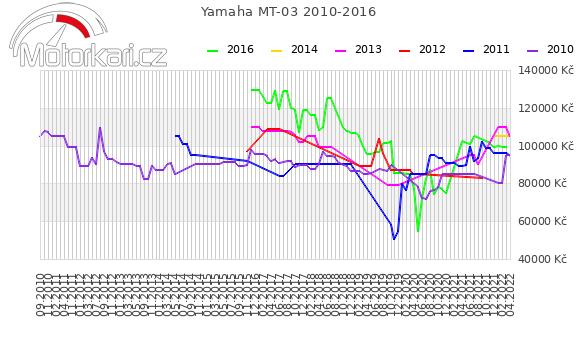 Yamaha MT-03 2010-2016