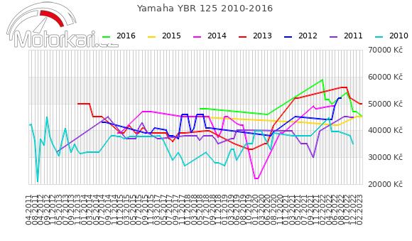 Yamaha YBR 125 2010-2016