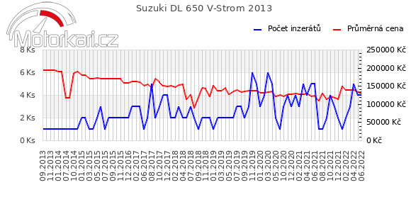 Suzuki DL 650 V-Strom 2013