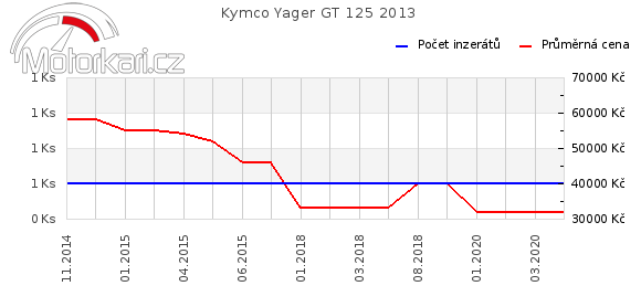 Kymco Yager GT 125 2013