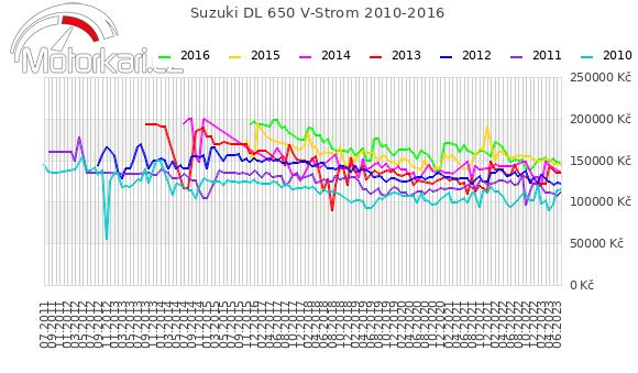 Suzuki DL 650 V-Strom 2010-2016