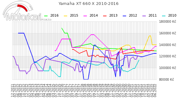 Yamaha XT 660 X 2010-2016