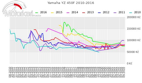 Yamaha YZ 450F 2010-2016