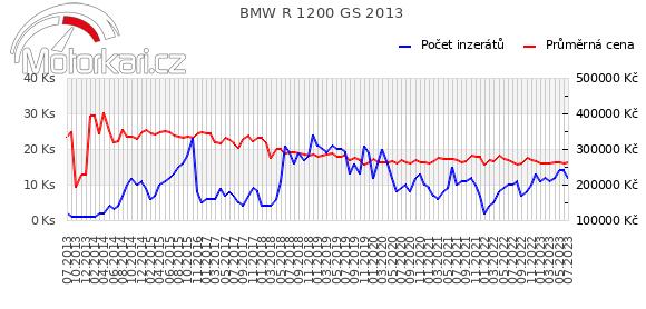 BMW R 1200 GS 2013