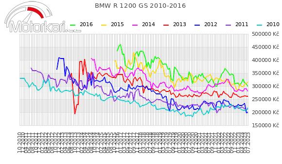 BMW R 1200 GS 2010-2016