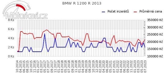 BMW R 1200 R 2013