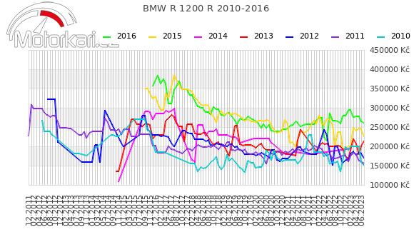 BMW R 1200 R 2010-2016