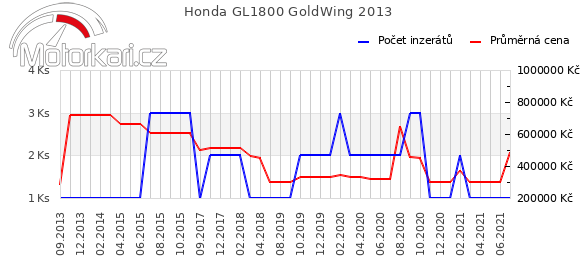Honda GL1800 GoldWing 2013
