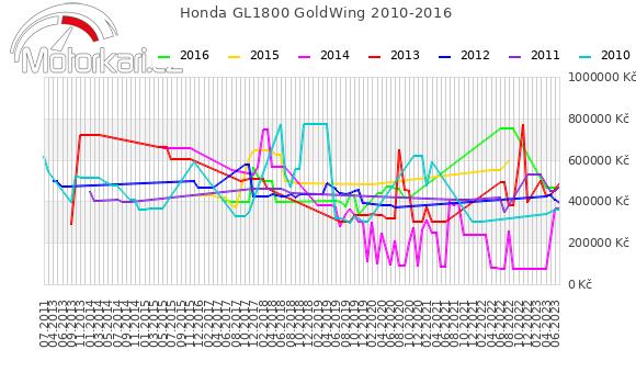 Honda GL1800 GoldWing 2010-2016