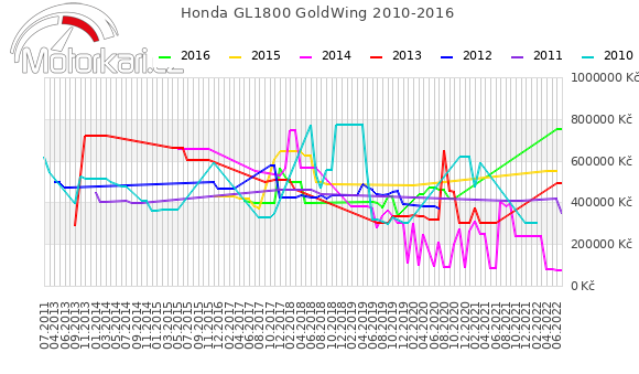 Honda GL1800 GoldWing 2010-2016