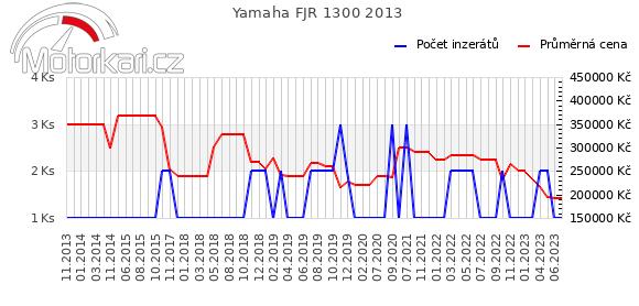Yamaha FJR 1300 2013