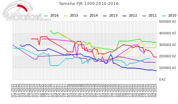 Yamaha FJR 1300 2010-2016