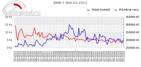 BMW F 800 GS 2013