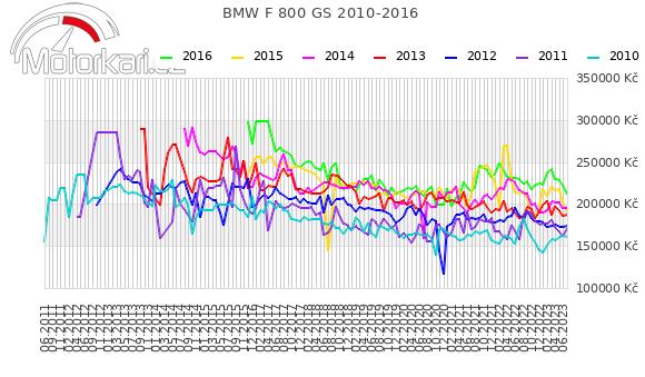 BMW F 800 GS 2010-2016