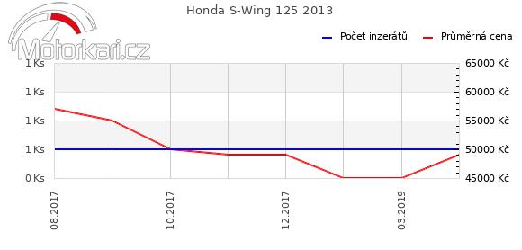 Honda S-Wing 125 2013