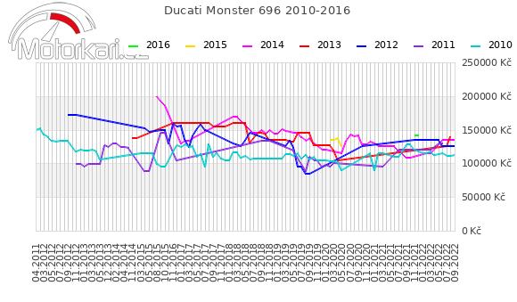 Ducati Monster 696 2010-2016
