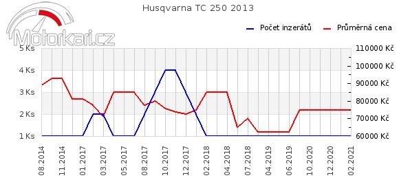 Husqvarna TC 250 2013