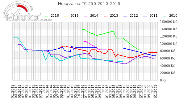 Husqvarna TC 250 2010-2016