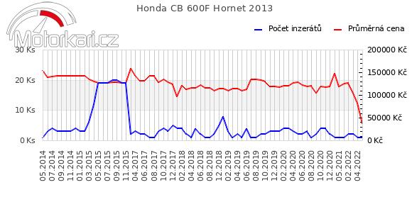 Honda CB 600F Hornet 2013