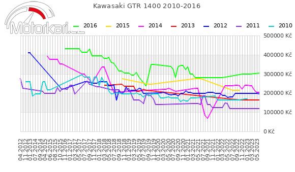 Kawasaki GTR 1400 2010-2016