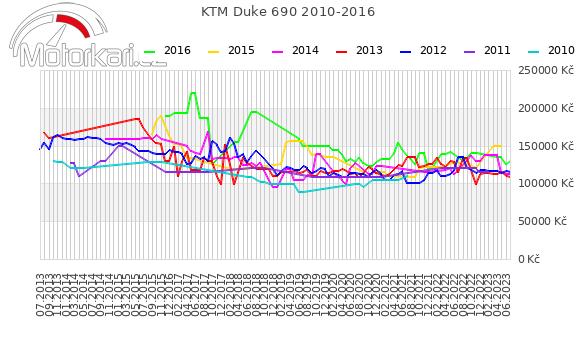 KTM Duke 690 2010-2016