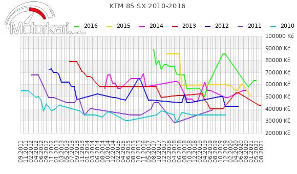 KTM 85 SX 2010-2016