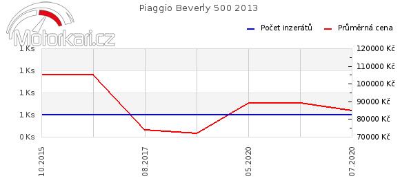 Piaggio Beverly 500 2013