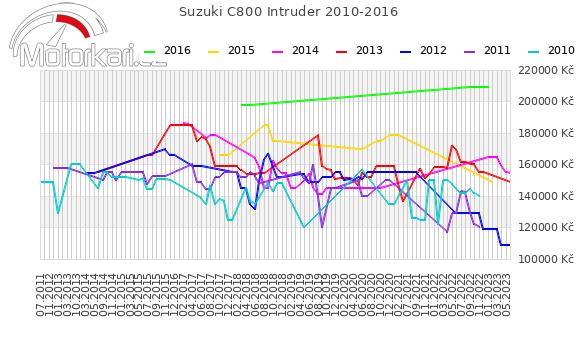Suzuki C800 Intruder 2010-2016