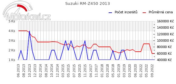 Suzuki RM-Z450 2013
