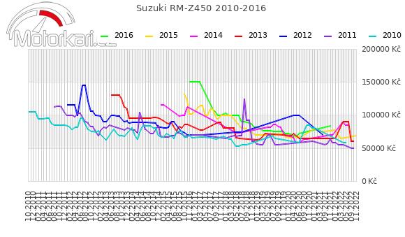 Suzuki RM-Z450 2010-2016