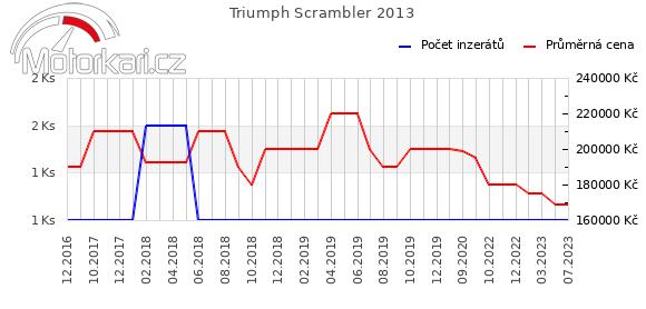Triumph Scrambler 2013