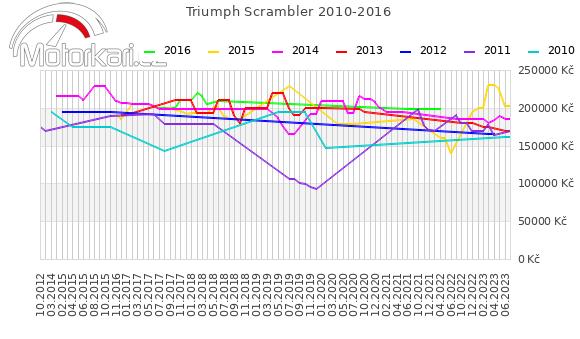 Triumph Scrambler 2010-2016