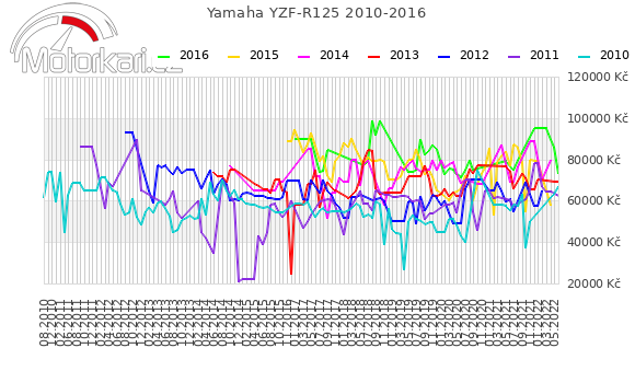 Yamaha YZF-R125 2010-2016