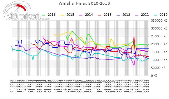 Yamaha T-max 2010-2016