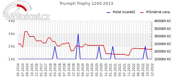 Triumph Trophy 1200 2013
