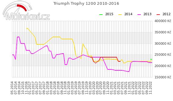 Triumph Trophy 1200 2010-2016