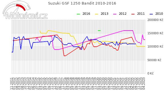 Suzuki GSF 1250 Bandit 2010-2016