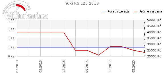 Yuki RS 125 2013