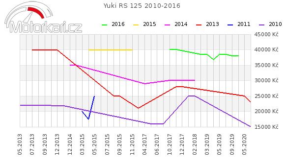 Yuki RS 125 2010-2016