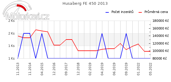 Husaberg FE 450 2013