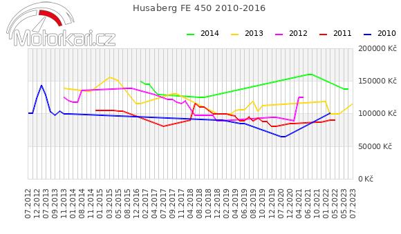 Husaberg FE 450 2010-2016