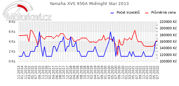 Yamaha XVS 950A Midnight Star 2013