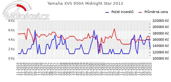 Yamaha XVS 950A Midnight Star 2013