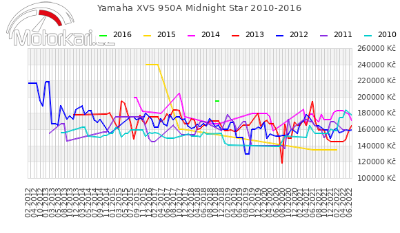 Yamaha XVS 950A Midnight Star 2010-2016