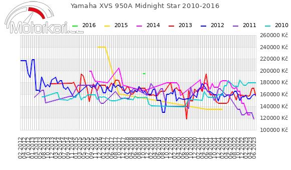 Yamaha XVS 950A Midnight Star 2010-2016