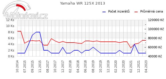 Yamaha WR 125X 2013