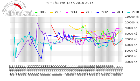 Yamaha WR 125X 2010-2016