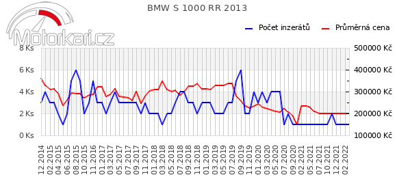 BMW S 1000 RR 2013